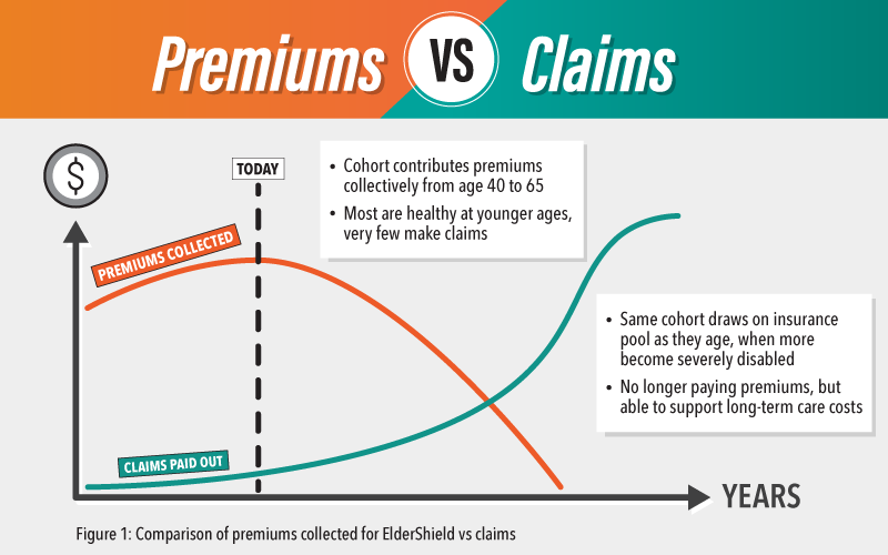 Comparison of premiums collected for Eldershield vs claims