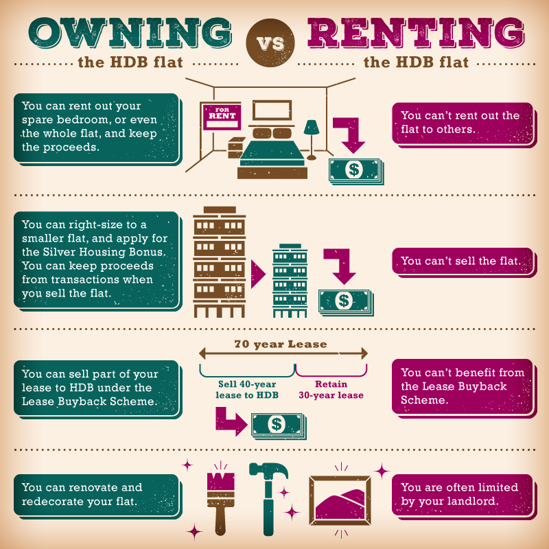 Factually housing infographic