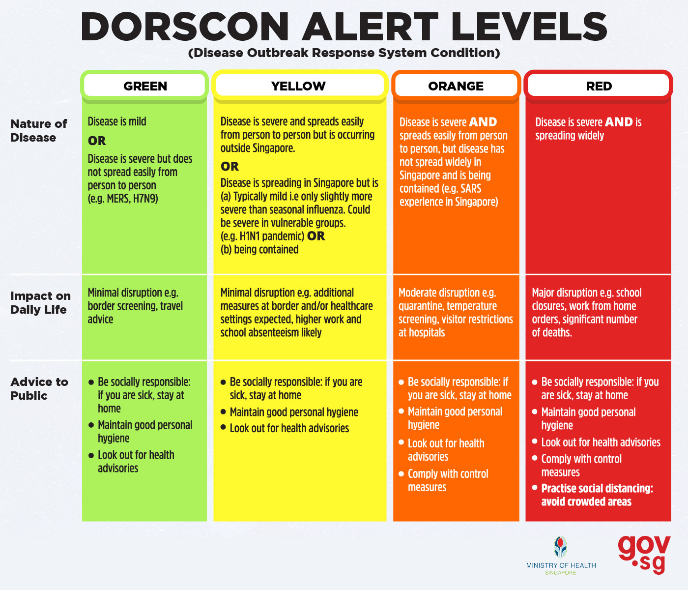 DORSCON Alert Levels Singapore